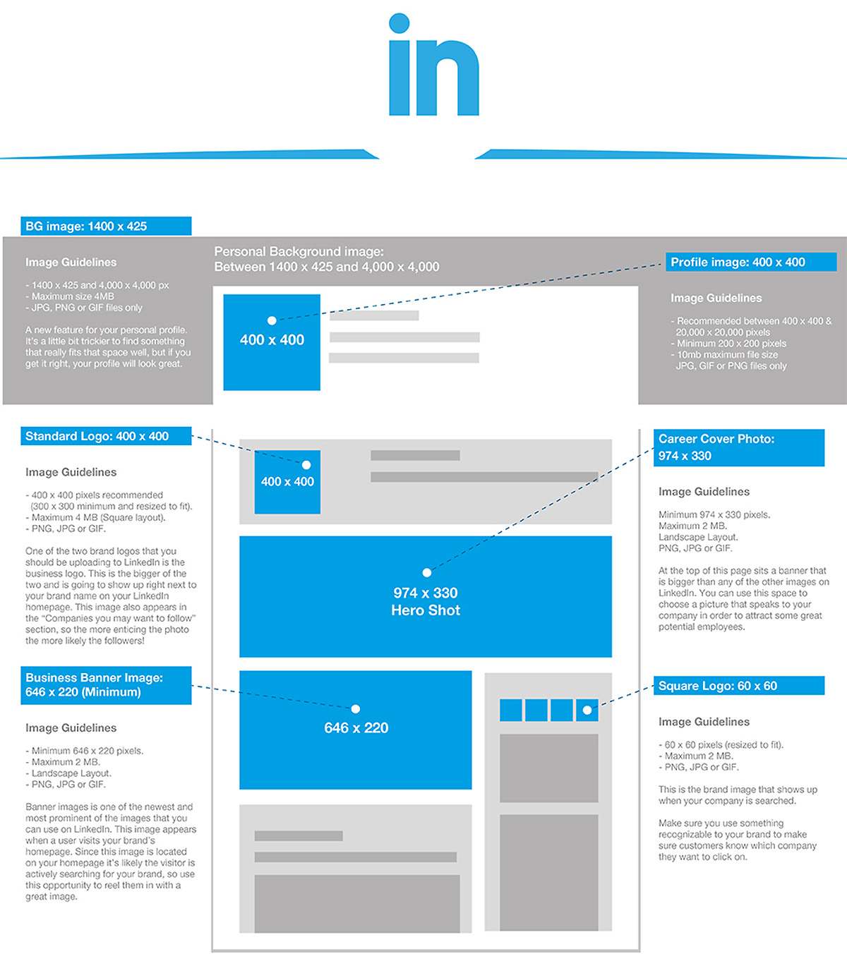 Social Media Image Sizing Guide SocialMediaSize-LinkedIn (© James D. DeCamp | http://JamesDeCamp.com | 614-367-6366)